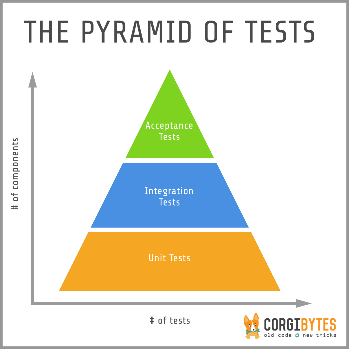 Pyramid of Tests
